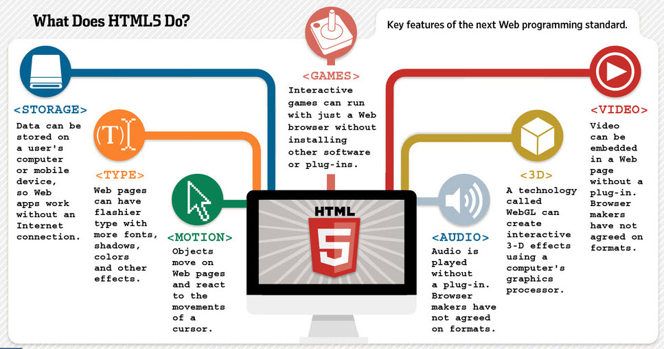 html5, mobile responsive, adfinity.biz, website development